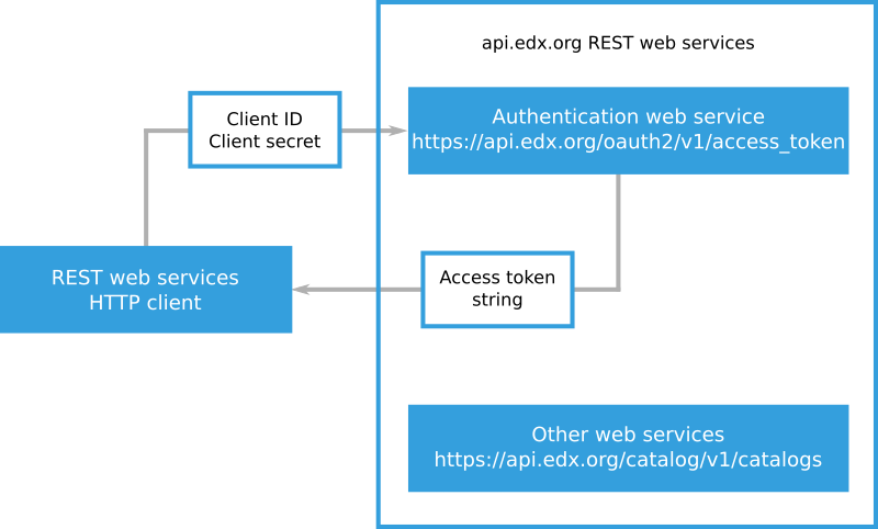 2  Authenticating as an edX REST Web Service User — EdX Course